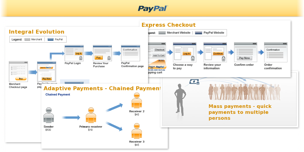 PayPal payment gateway integrations of different types with multi currency support. Implemented formats are: Integral Evolution, Express Checkout, MassPayment (for seller payments in store currency), Chained payments (payments to sellers on customer checkout).