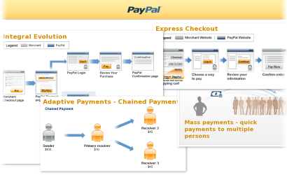 PayPal API PayPal payment standards, Integral evolution, Express checkout, Mass Pay, Adaptive payments integrations